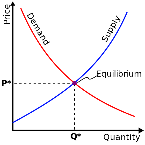 Supply-demand-equilibrium.svg